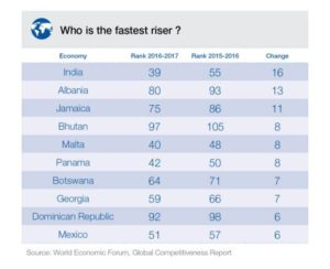 WEF Global Competitiveness Report 2016/17: Fastest Risers